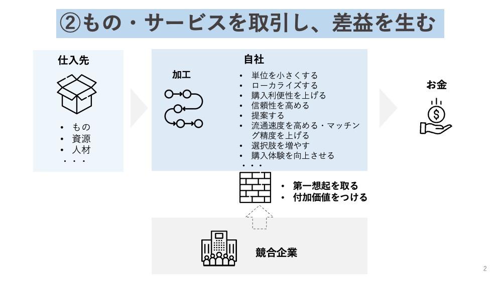 2-もの・サービスを取引し、差益を生むビジネスモデルパターン