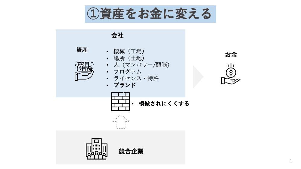 1-資産をお金に変えるビジネスモデルパターン