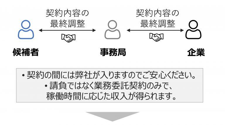 6. 終了後具体的な契約要件を確認し、双方合意すれば案件成立です