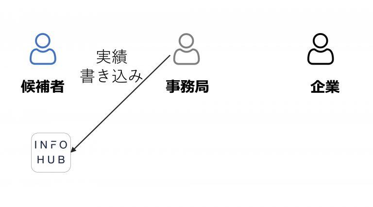 9.完了後、仕事の実績をINFOHUBのプロフィールに掲載できます(任意)
