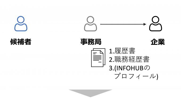 4. 興味がある案件に限り、企業に書類をお送りし書類審査します
