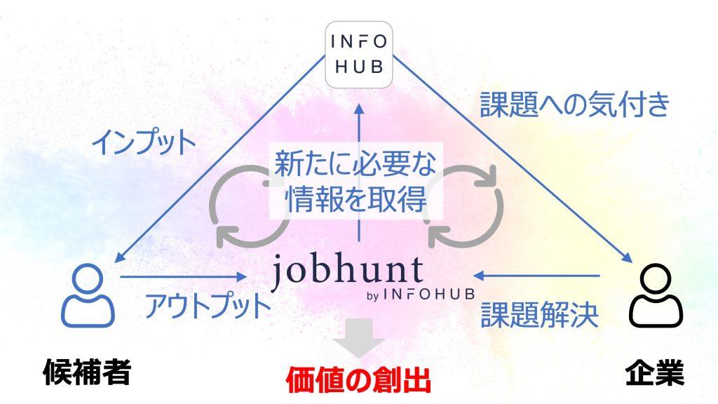 jobhunt_by_INFOHUBで作りたい世界観